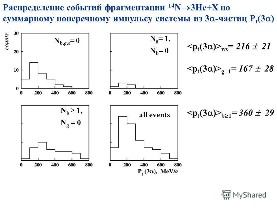 Распределение событий фрагментации 14 N 3He+X по суммарному поперечному импульсу системы из 3 -частиц P t (3 ) N b,g,s = 0 all events N g = 1, N b = 0 N b 1, N g = 0 ws = 216 21 g=1 = 167 28 b 1 = 360 29