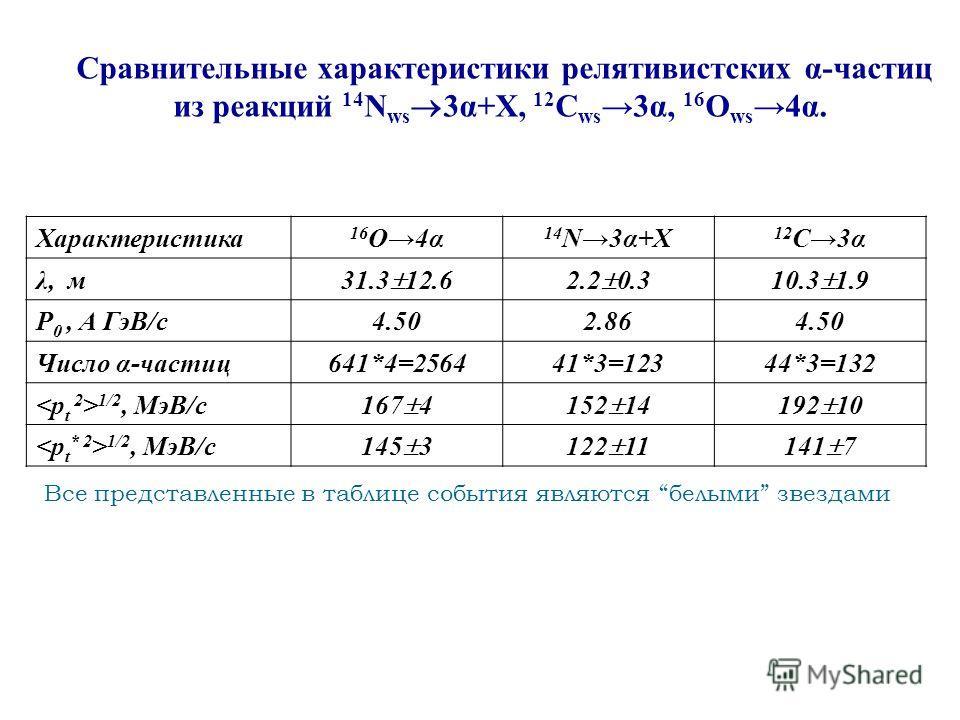 Характеристика 16 О4α 14 N3α+X 12 C3α λ, м 31.3 12.62.2 0.310.3 1.9 P 0, А ГэВ/с4.502.864.50 Число α-частиц641*4=256441*3=12344*3=132 1/2, МэВ/c 167 4152 14192 10 1/2, МэВ/c 145 3122 11141 7 Сравнительные характеристики релятивистских α-частиц из реа