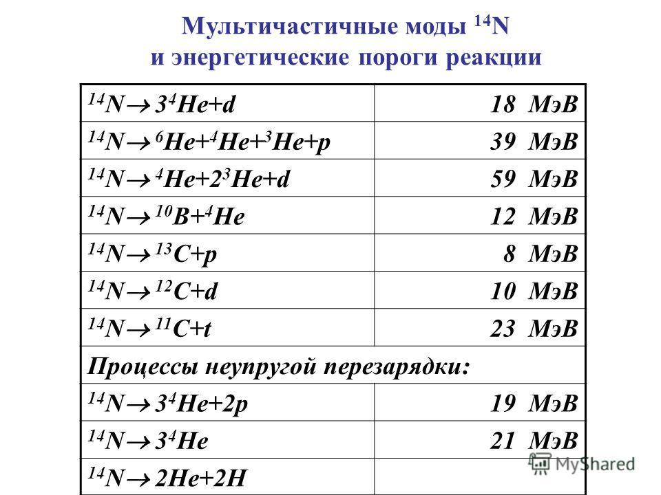 14 N 3 4 He+d 18 МэВ 14 N 6 He+ 4 He+ 3 He+p 39 МэВ 14 N 4 He+2 3 He+d 59 МэВ 14 N 10 B+ 4 He 12 МэВ 14 N 13 C+p 8 МэВ 14 N 12 C+d 10 МэВ 14 N 11 C+t 23 МэВ Процессы неупругой перезарядки: 14 N 3 4 He+2p 19 МэВ 14 N 3 4 He 21 МэВ 14 N 2He+2H Мультича