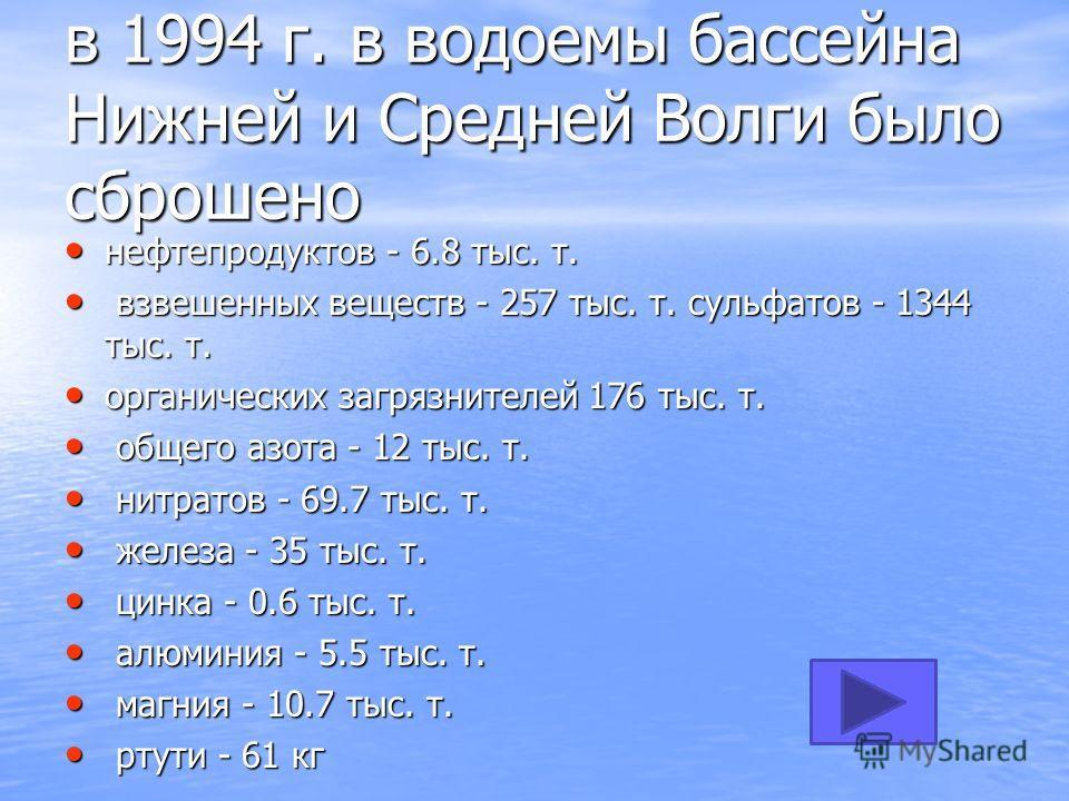в 1994 г. в водоемы бассейна Нижней и Средней Волги было сброшено нефтепродуктов - 6.8 тыс. т. нефтепродуктов - 6.8 тыс. т. взвешенных веществ - 257 тыс. т. сульфатов - 1344 тыс. т. взвешенных веществ - 257 тыс. т. сульфатов - 1344 тыс. т. органическ