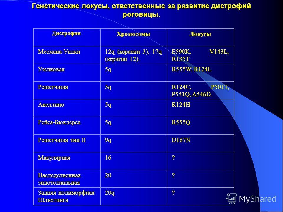 Генетические локусы, ответственные за развитие дистрофий роговицы. Дистрофии ХромосомыЛокусы Месмана-Уилки12q (кератин 3), 17q (кератин 12). Е590К, V143L, R135T Узелковая5qR555W, R124L Решетчатая5qR124C, P501T, P551Q, A546D. Авеллино5qR124H Рейса-Бюк