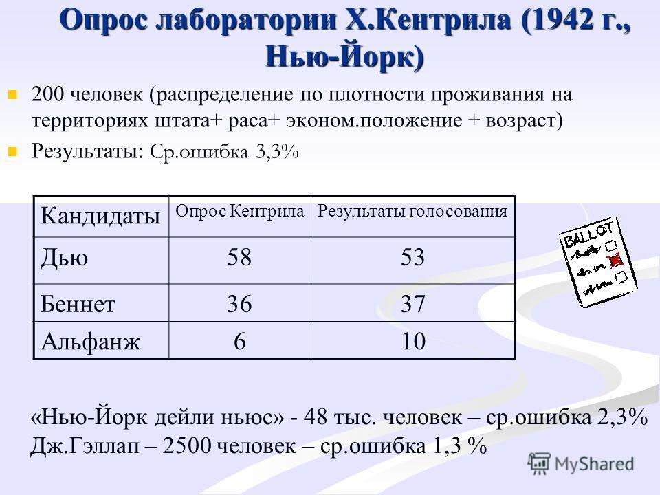 Опрос лаборатории Х.Кентрила (1942 г., Нью-Йорк) 200 человек (распределение по плотности проживания на территориях штата+ раса+ эконом.положение + возраст) Результаты: Ср.ошибка 3,3% Кандидаты Опрос КентрилаРезультаты голосования Дью5853 Беннет3637 А