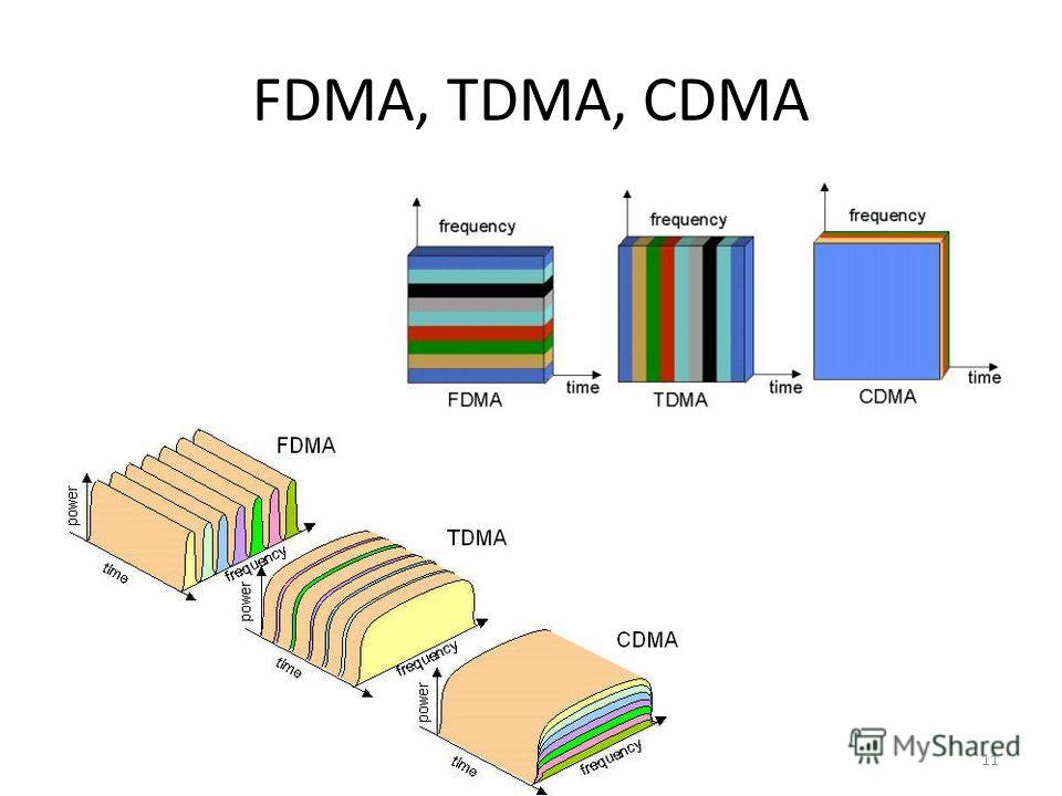 FDMA, TDMA, CDMA 11