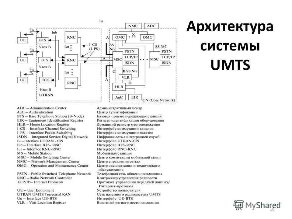 Архитектура системы UMTS 18
