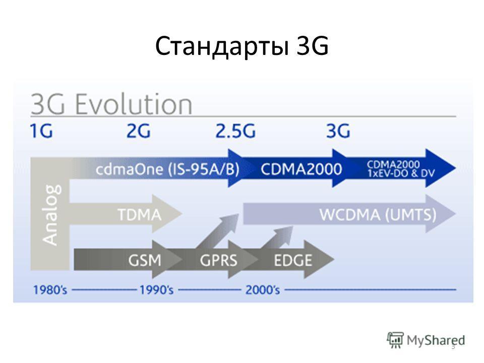 Стандарты 3G 3