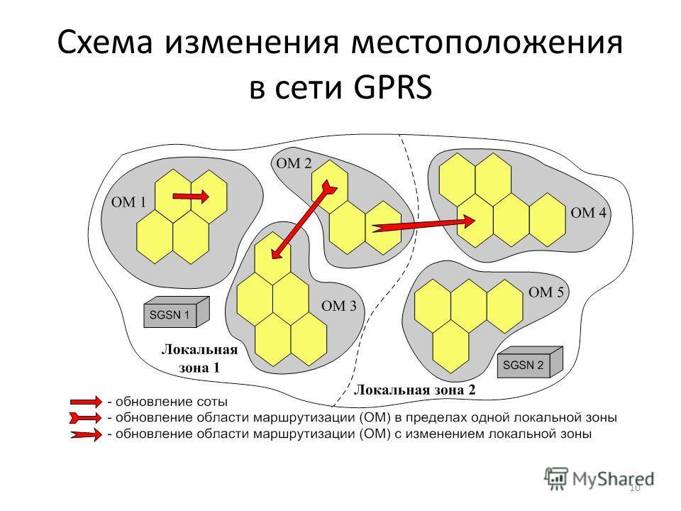 Схема изменения местоположения в сети GPRS 10