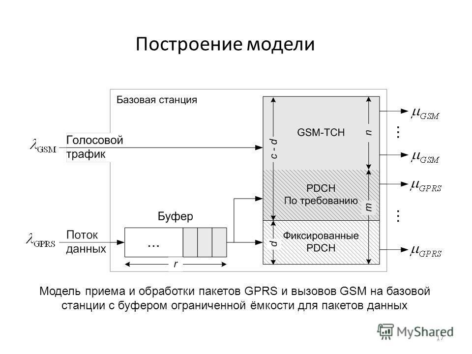 17 Построение модели Модель приема и обработки пакетов GPRS и вызовов GSM на базовой станции с буфером ограниченной ёмкости для пакетов данных
