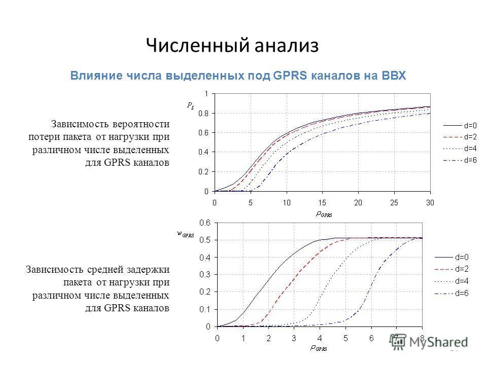 24 Численный анализ Зависимость вероятности потери пакета от нагрузки при различном числе выделенных для GPRS каналов Зависимость средней задержки пакета от нагрузки при различном числе выделенных для GPRS каналов Влияние числа выделенных под GPRS ка