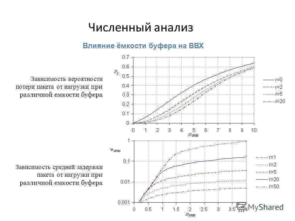 25 Численный анализ Зависимость вероятности потери пакета от нагрузки при различной емкости буфера Зависимость средней задержки пакета от нагрузки при различной емкости буфера Влияние ёмкости буфера на ВВХ.