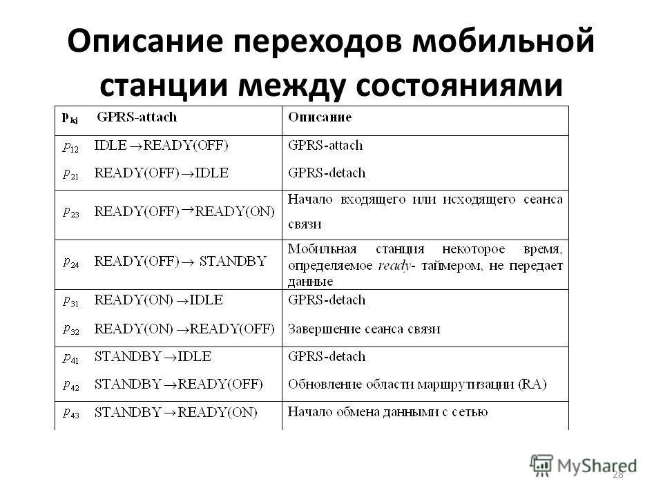 Описание переходов мобильной станции между состояниями 28