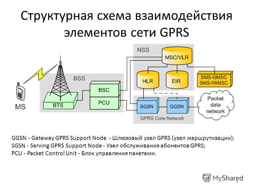 Структурная схема взаимодействия элементов сети GPRS GGSN - Gateway GPRS Support Node - Шлюзовый узел GPRS (узел маршрутизации); SGSN - Serving GPRS Support Node - Узел обслуживания абонентов GPRS; PCU - Packet Control Unit - Блок управления пакетами