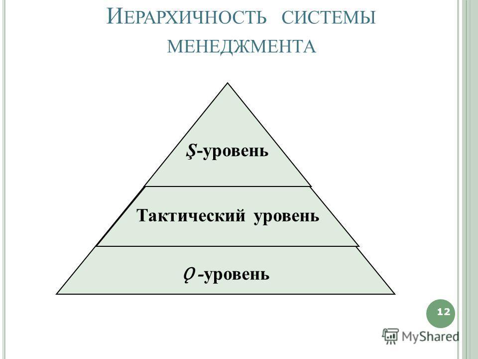 И ЕРАРХИЧНОСТЬ СИСТЕМЫ МЕНЕДЖМЕНТА 12 Ǫ -уровень Тактический уровень Ş-уровень 12