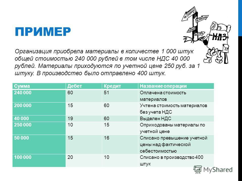 ПРИМЕР Организация приобрела материалы в количестве 1 000 штук общей стоимостью 240 000 рублей в том числе НДС 40 000 рублей. Материалы приходуются по учетной цене 250 руб. за 1 штуку. В производство было отправлено 400 штук. СуммаДебетКредитНазвание