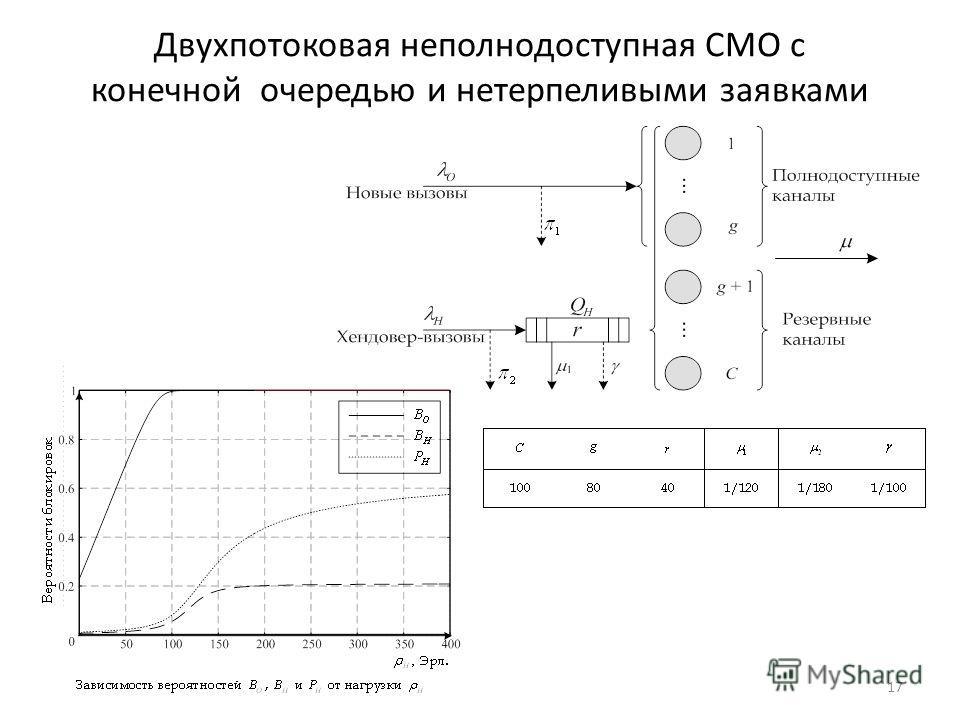 Двухпотоковая неполнодоступная СМО с конечной очередью и нетерпеливыми заявками 17