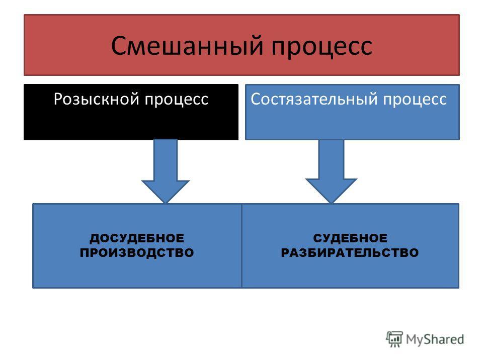 Смешанный процесс Розыскной процессСостязательный процесс ДОСУДЕБНОЕ ПРОИЗВОДСТВО СУДЕБНОЕ РАЗБИРАТЕЛЬСТВО