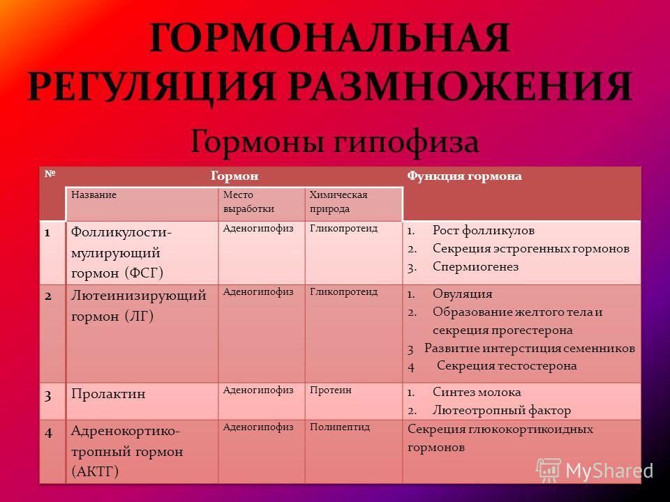ГОРМОНАЛЬНАЯ РЕГУЛЯЦИЯ РАЗМНОЖЕНИЯ Гормоны гипофиза