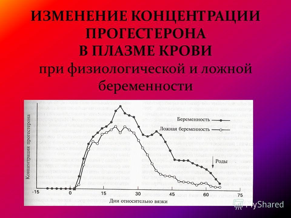 ИЗМЕНЕНИЕ КОНЦЕНТРАЦИИ ПРОГЕСТЕРОНА В ПЛАЗМЕ КРОВИ при физиологической и ложной беременности