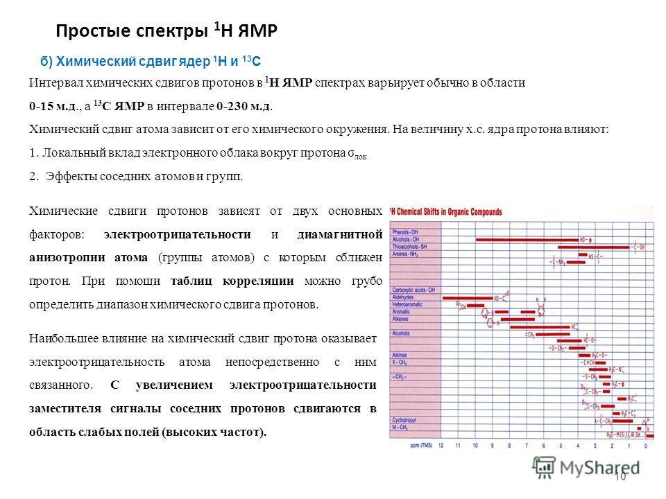 Простые спектры 1 Н ЯМР 10 б) Химический сдвиг ядер 1 H и 13 С Интервал химических сдвигов протонов в 1 Н ЯМР спектрах варьирует обычно в области 0-15 м.д., а 13 С ЯМР в интервале 0-230 м.д. Химический сдвиг атома зависит от его химического окружения
