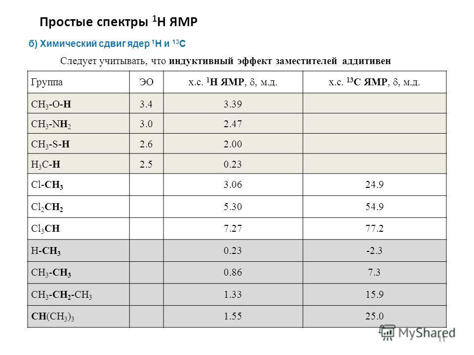 Простые спектры 1 Н ЯМР 11 б) Химический сдвиг ядер 1 H и 13 С ГруппаЭО х.с. 1 H ЯМР,, м.д.х.с. 13 С ЯМР,, м.д. CH 3 -O-H3.43.39 CH 3 -NH 2 3.02.47 CH 3 -S-H2.62.00 H 3 C-H2.50.23 Cl-CH 3 3.0624.9 Cl 2 CH 2 5.3054.9 Cl 3 CH7.2777.2 H-CH 3 0.23-2.3 CH