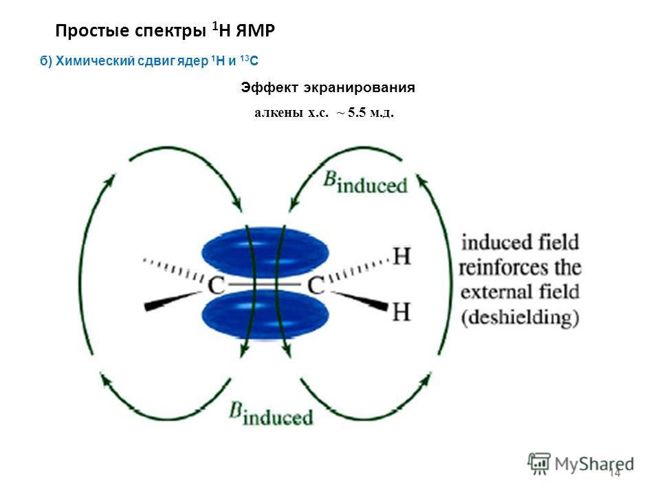 Простые спектры 1 Н ЯМР 14 б) Химический сдвиг ядер 1 H и 13 С Эффект экранирования алкены х.с. ~ 5.5 м.д.
