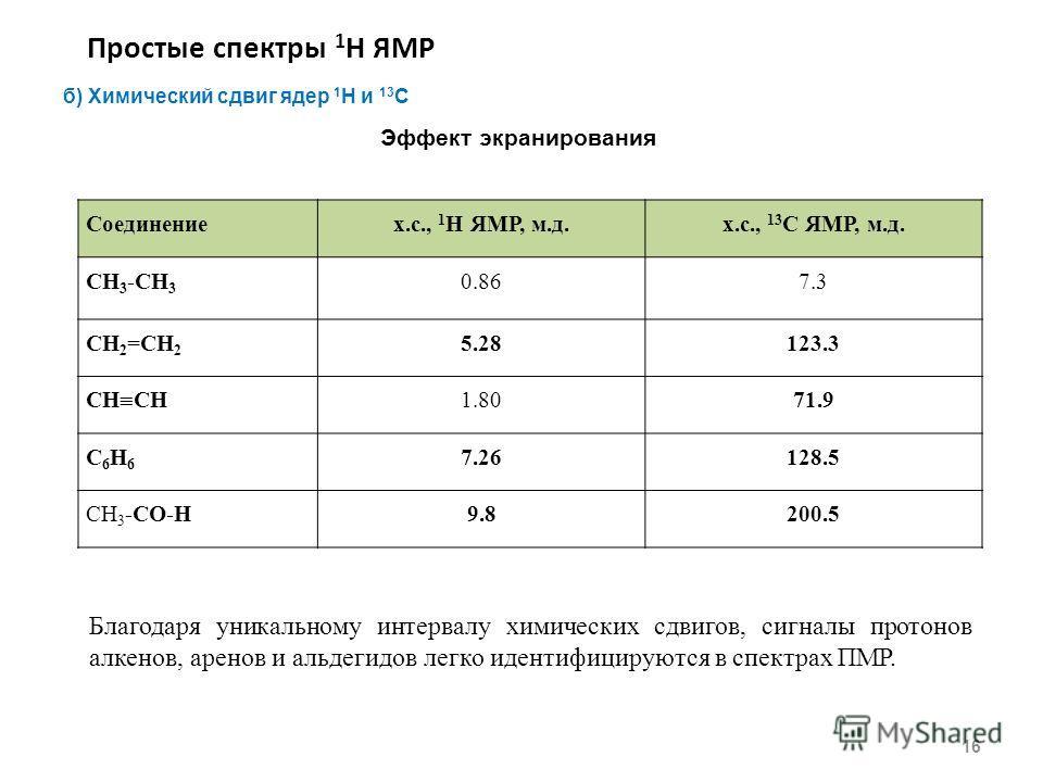 Простые спектры 1 Н ЯМР 16 б) Химический сдвиг ядер 1 H и 13 С Эффект экранирования Соединениех.с., 1 H ЯМР, м.д.х.с., 13 С ЯМР, м.д. СH 3 -CH 3 0.867.3 СH 2 =CH 2 5.28123.3 СH CH 1.8071.9 C6H6C6H6 7.26128.5 СН 3 -CO-H9.8200.5 Благодаря уникальному и