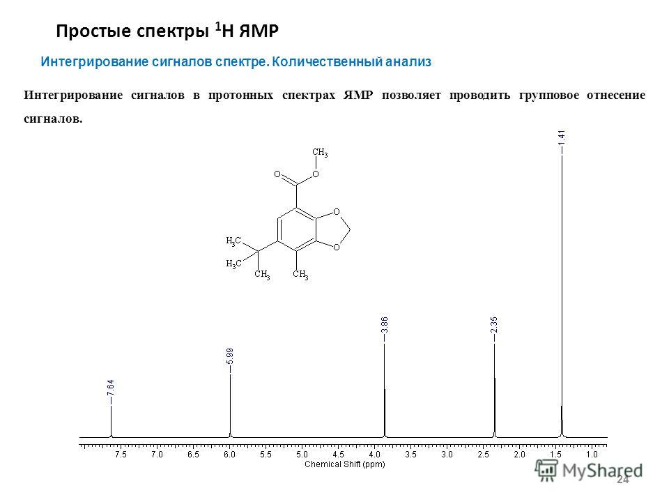 Простые спектры 1 Н ЯМР 24 Интегрирование сигналов спектре. Количественный анализ Интегрирование сигналов в протонных спектрах ЯМР позволяет проводить групповое отнесение сигналов.