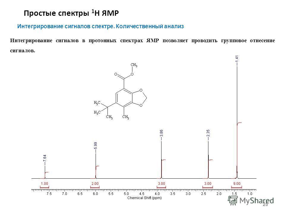 Простые спектры 1 Н ЯМР 25 Интегрирование сигналов спектре. Количественный анализ Интегрирование сигналов в протонных спектрах ЯМР позволяет проводить групповое отнесение сигналов.
