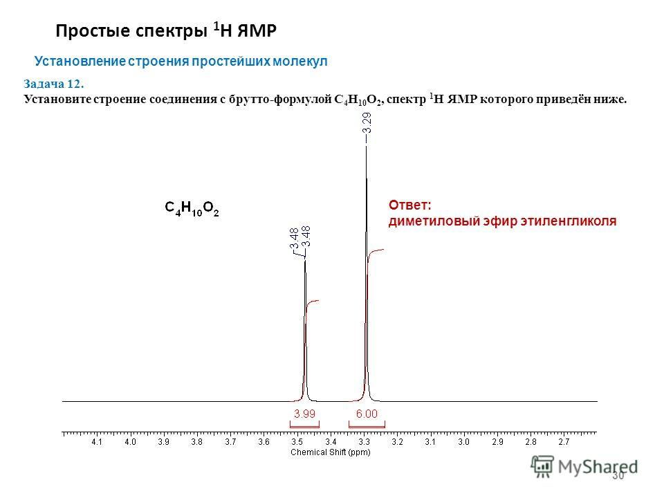 Простые спектры 1 Н ЯМР 30 Установление строения простейших молекул Задача 12. Установите строение соединения с брутто-формулой С 4 Н 10 O 2, спектр 1 Н ЯМР которого приведён ниже. Ответ: диметиловый эфир этиленгликоля