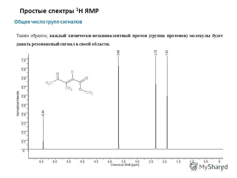 Простые спектры 1 Н ЯМР 9 Общее число групп сигналов Таким образом, каждый химически-неэквивалентный протон (группа протонов) молекулы будет давать резонансный сигнал в своей области.