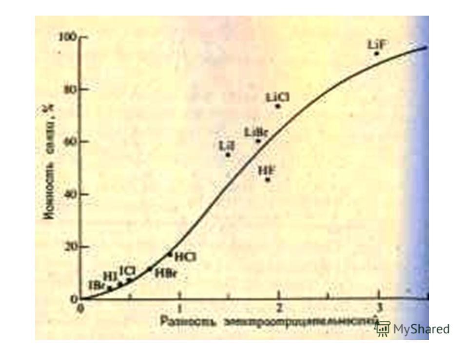 Степень ковалентности связи Разность ОЭО атомов, образующих химическую связь, величиной 1,7 соответствует 50% ионному характеру связи. Если разность ОЭО меньше 1,7, то связь считается ковалентной, если больше – ионной.