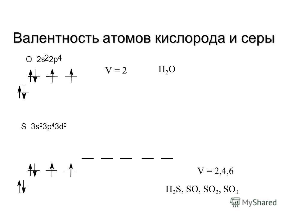 Валентность атома углерода C 2s 2 2p 2 C* 2s 1 2p 3 V = 2 V = 4O=C=O C=O