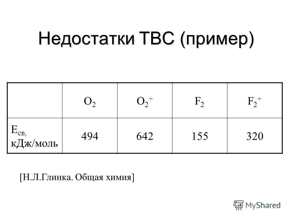 Недостатки ТВС ТВС не объясняет существования иона Н 2 + (Е св =256 кДж/моль) ТВС не объясняет парамагнитность молекулы О 2 На основе ТВС трудно объяснить факты упрочнения ХС в некоторых молекулах при отрыве от них электрона