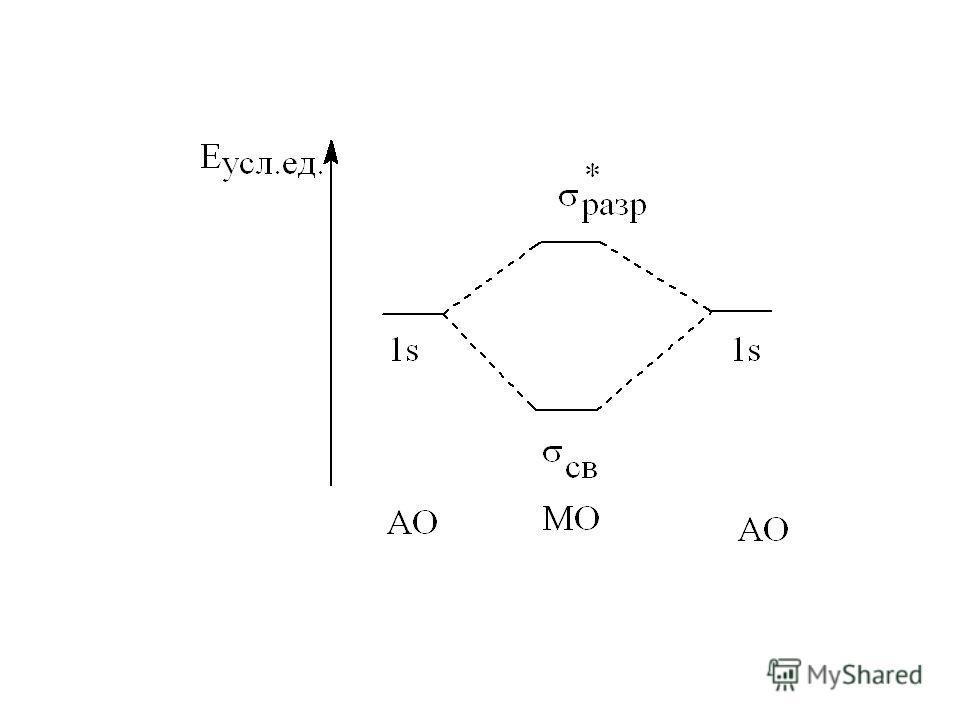 Образование МО (закономерности) 1. При взаимодействии АО образуется такое же число МО. Энергия МО может быть ниже (связывающие МО), выше (разрыхляющие МО) или равна (несвязывающие МО) энергии соответствующих АО.