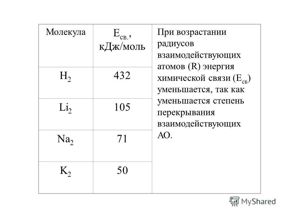 2. Для того, чтобы АО взаимодействовали, они должны удовлетворять следующим условиям: 1) иметь близкие энергии; 2) должны перекрываться; 3) иметь соответствующую симметрию (одинаковую симметрию относительно линии связи).