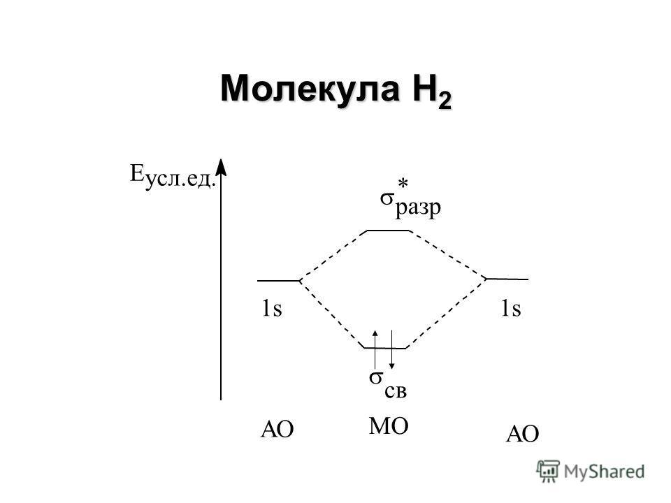 Молекулярный ион Н 2 + Е усл.ед. 1s св разр * 1s АО МО АО