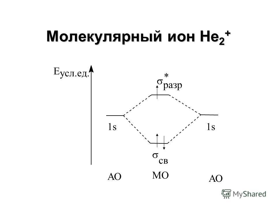Молекула Н 2 Е усл.ед. 1s св разр * 1s АО МО АО