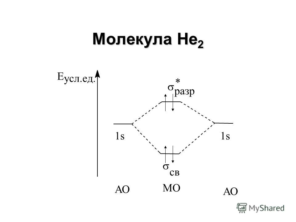 Молекулярный ион Не 2 + Е усл.ед. 1s св разр * 1s АО МО АО