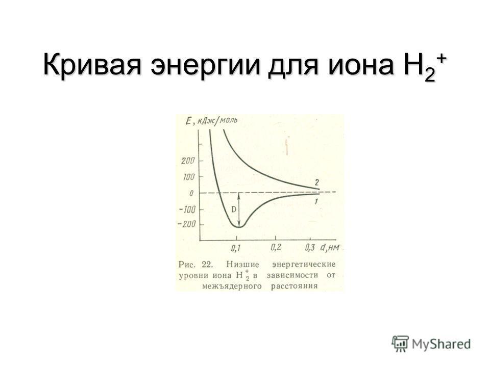 Длина ХС Длина ХС (r, Å) - расстояние между ядрами взаимодействующих атомов. r < R 1 +R 2, где r - длина ХС, R 1, R 2 - радиусы атомов.