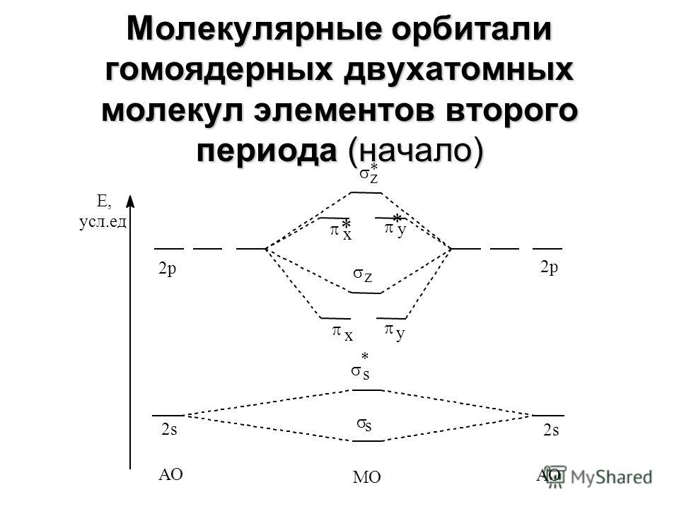 Молекула ЭКn Энергия связи (Е, кДж) Длина связи (R, Å) Дипольн ый момент H2+H2+ 1 ½2561,06>0 H2H2 2 14350,740 He 2 + 2 *1 ½2301,08>0 He 2 2 *2 0---