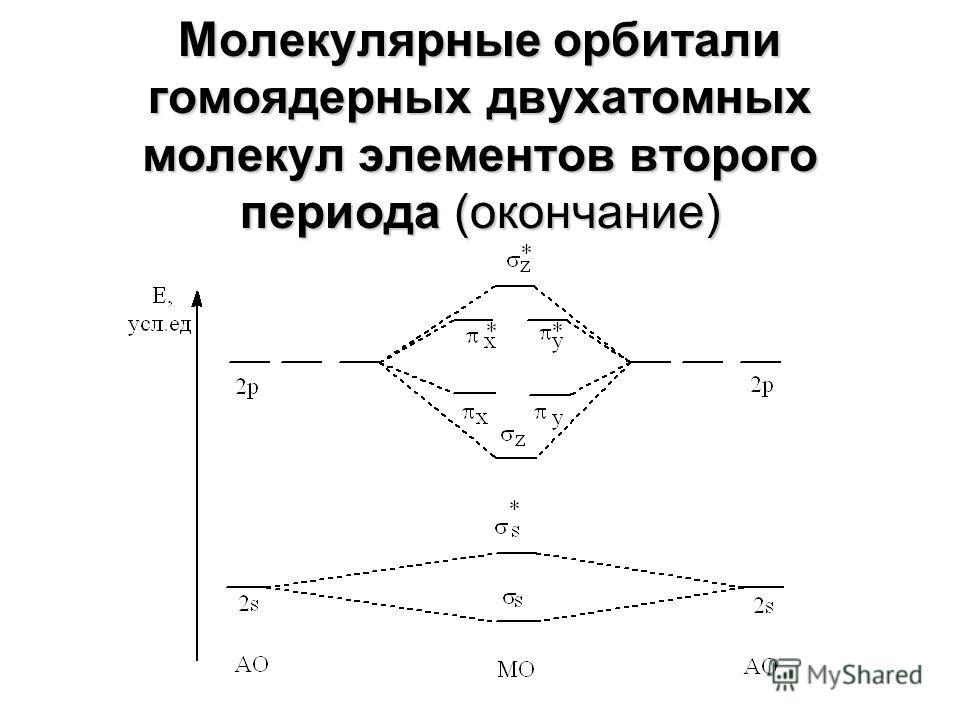 Молекулярные орбитали гомоядерных двухатомных молекул элементов второго периода (начало) Е, усл.ед АО МО 2s 2p АО * * 2s 2p s s x y z z x y * *