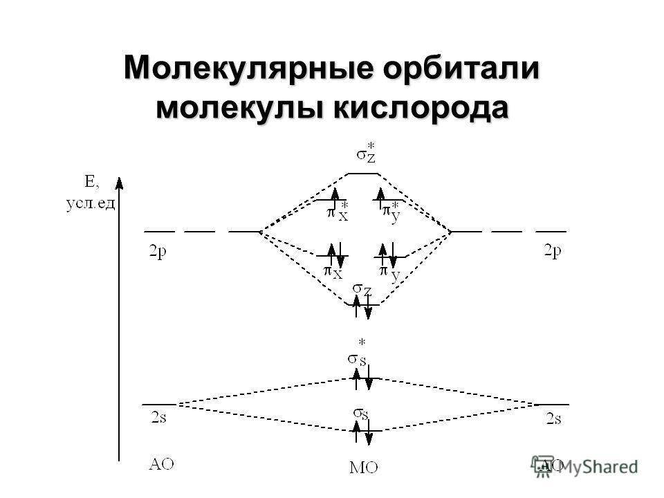 Молекулярные орбитали гомоядерных двухатомных молекул элементов второго периода (окончание)