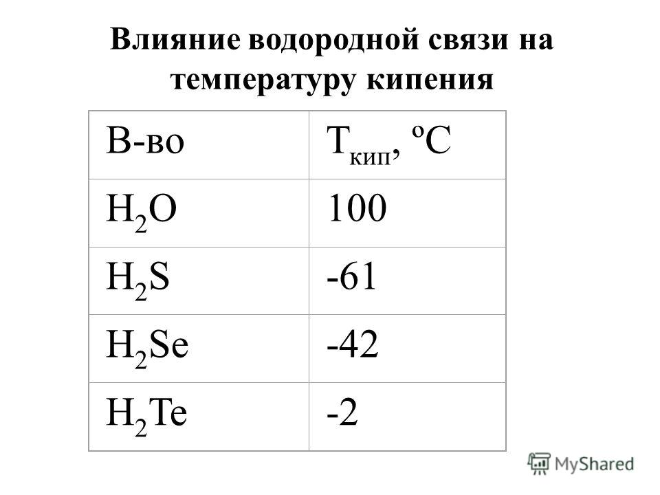 H O H H O H Межмолекулярная водородная связь +δ+δ -δ-δ +δ+δ -δ-δ -δ-δ