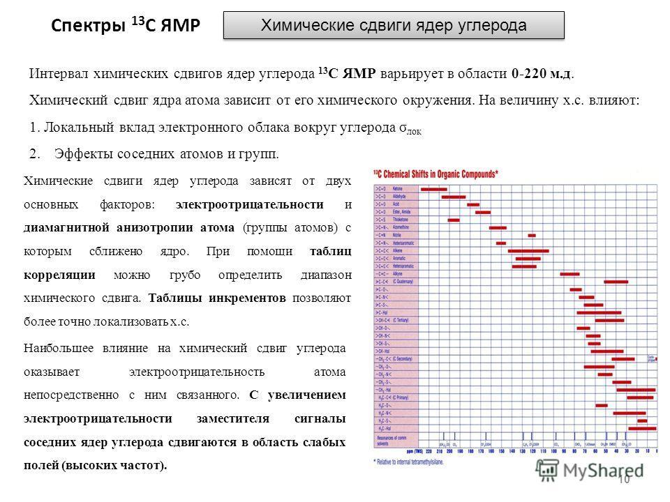 Спектры 13 С ЯМР 10 Химические сдвиги ядер углерода Интервал химических сдвигов ядер углерода 13 С ЯМР варьирует в области 0-220 м.д. Химический сдвиг ядра атома зависит от его химического окружения. На величину х.с. влияют: 1. Локальный вклад электр