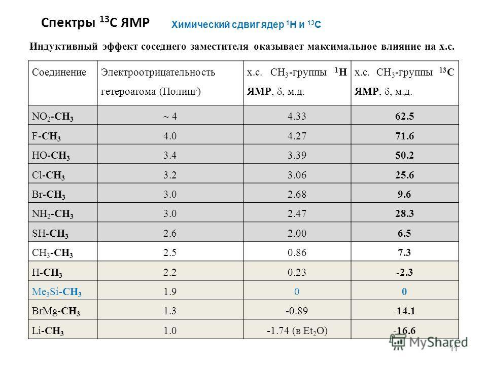 Спектры 13 С ЯМР 11 Химический сдвиг ядер 1 Н и 13 С Индуктивный эффект соседнего заместителя оказывает максимальное влияние на х.с. Соединение Электроотрицательность гетероатома (Полинг) х.с. CH 3 -группы 1 H ЯМР,, м.д. х.с. CH 3 -группы 13 С ЯМР,,