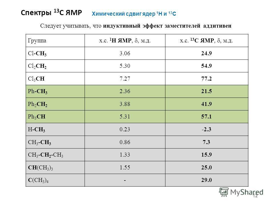 Спектры 13 С ЯМР 12 Химический сдвиг ядер 1 H и 13 С Группа х.с. 1 H ЯМР,, м.д.х.с. 13 С ЯМР,, м.д. Cl-CH 3 3.0624.9 Cl 2 CH 2 5.3054.9 Cl 3 CH7.2777.2 Ph-CH 3 2.3621.5 Ph 2 CH 2 3.8841.9 Ph 3 CH5.3157.1 H-CH 3 0.23-2.3 CH 3 -CH 3 0.867.3 CH 3 -CH 2