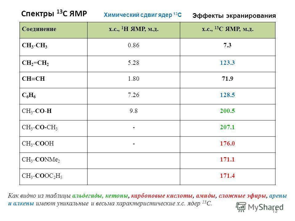 Спектры 13 C ЯМР 13 Химический сдвиг ядер 13 С Эффекты экранирования Соединениех.с., 1 H ЯМР, м.д.х.с., 13 С ЯМР, м.д. СH 3 -CH 3 0.867.3 СH 2 =CH 2 5.28123.3 СH CH 1.8071.9 C6H6C6H6 7.26128.5 СН 3 -CO-H9.8200.5 СН 3 -CO-CH 3 -207.1 СН 3 -COOH-176.0