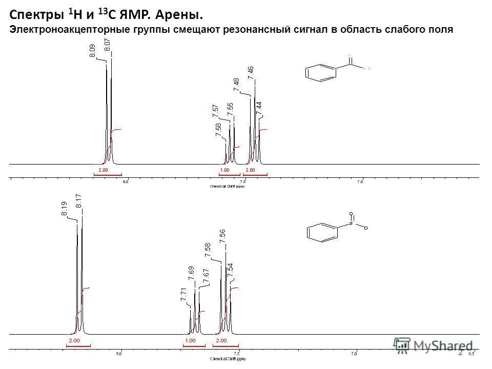 Спектры 1 Н и 13 С ЯМР. Арены. 2 Электроноакцепторные группы смещают резонансный сигнал в область слабого поля