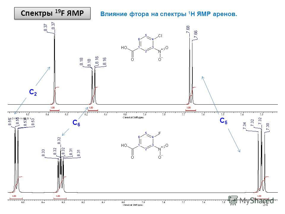 Спектры 19 F ЯМР 34 Влияние фтора на спектры 1 Н ЯМР аренов. C5C5 C6C6 C2C2