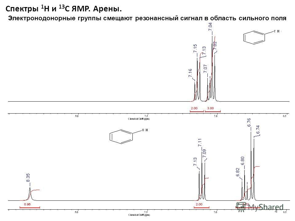 Спектры 1 Н и 13 С ЯМР. Арены. 4 Электронодонорные группы смещают резонансный сигнал в область сильного поля