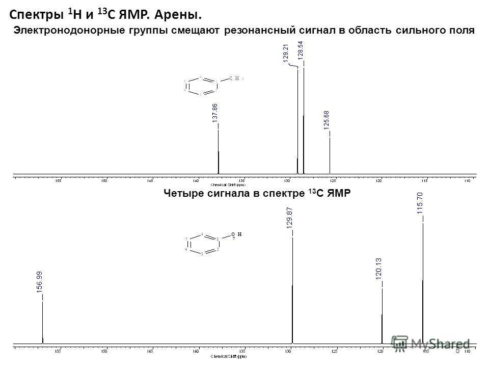 Спектры 1 Н и 13 С ЯМР. Арены. 5 Электронодонорные группы смещают резонансный сигнал в область сильного поля Четыре сигнала в спектре 13 С ЯМР